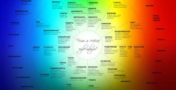 Карта чувств